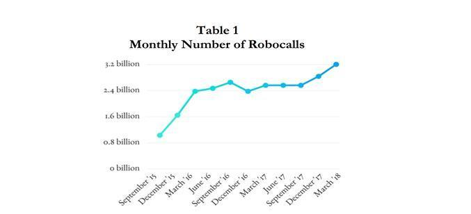 Number-of-Robocalls